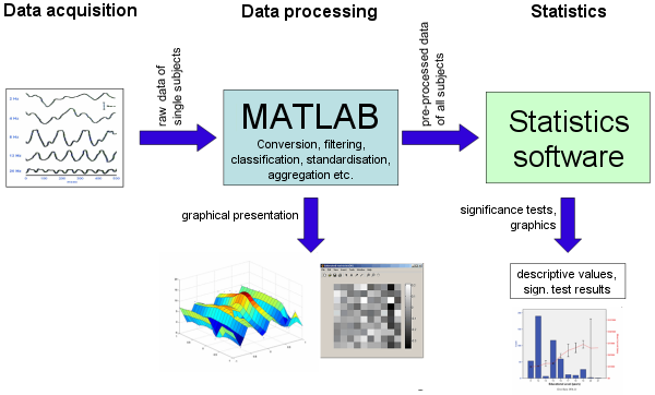 matlab tutor Matlab matlab is a software package for doing numerical computation it was originally designed for solving linear algebra type problems using matrices it's name is derived.